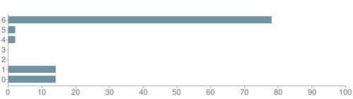Chart?cht=bhs&chs=500x140&chbh=10&chco=6f92a3&chxt=x,y&chd=t:78,2,2,0,0,14,14&chm=t+78%,333333,0,0,10|t+2%,333333,0,1,10|t+2%,333333,0,2,10|t+0%,333333,0,3,10|t+0%,333333,0,4,10|t+14%,333333,0,5,10|t+14%,333333,0,6,10&chxl=1:|other|indian|hawaiian|asian|hispanic|black|white